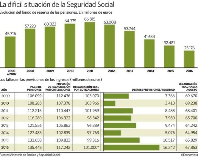 seguridad-social-grafico